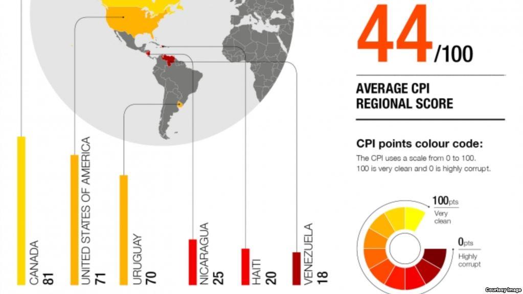 kTI: Venezuela y Nicaragua países más corruptos en América Latina
