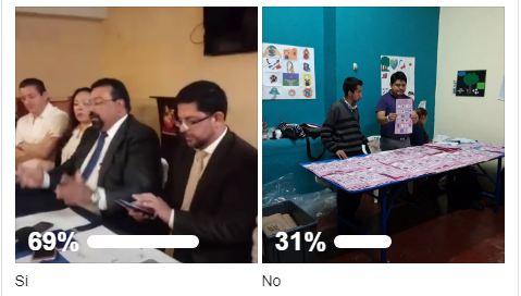 7 de cada 10 internautas apoyan que se repitan elecciones en Xela