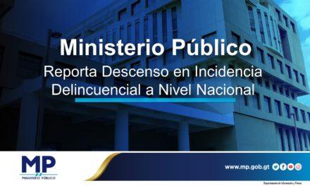El MP reporta descenso de incidencia delincuencial en Guatemala