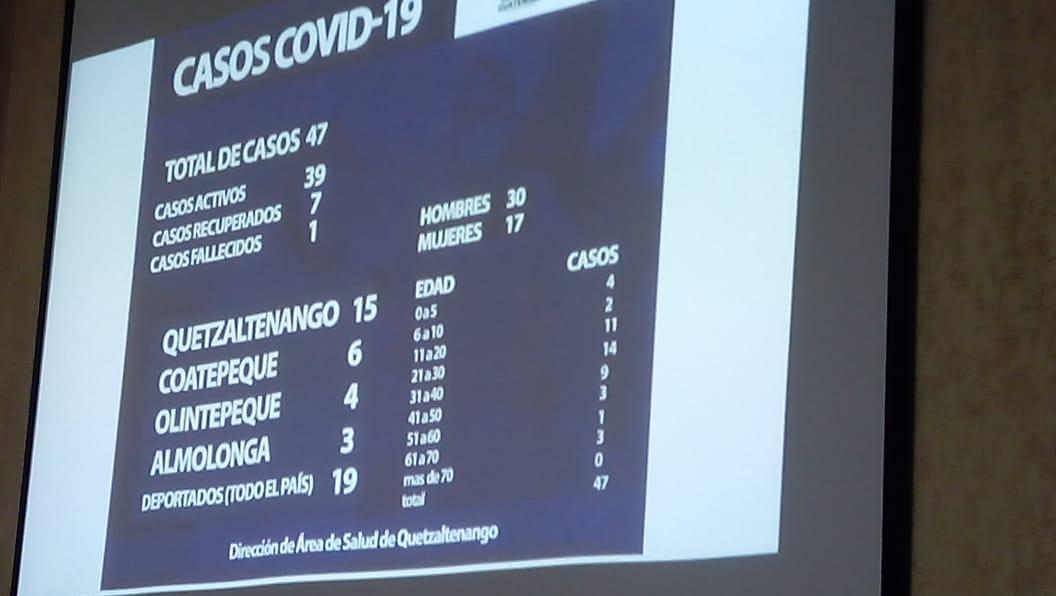 Xela tiene la cifra más alta de contagios de COVID-19 en el departamento de Quetzaltenango