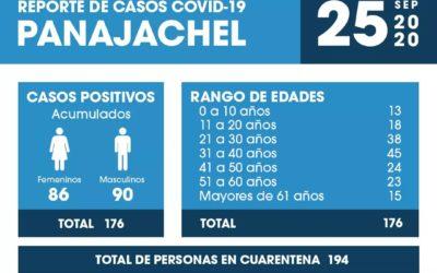 Panajachel reporte 10 nuevos casos de COVID-19